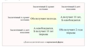 дилемма заключенного таблица